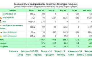 Хачапури: калорийность на 100 грамм