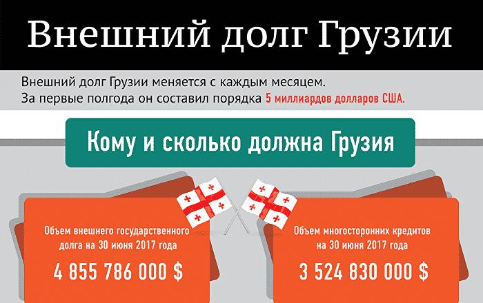 Экономика Грузии