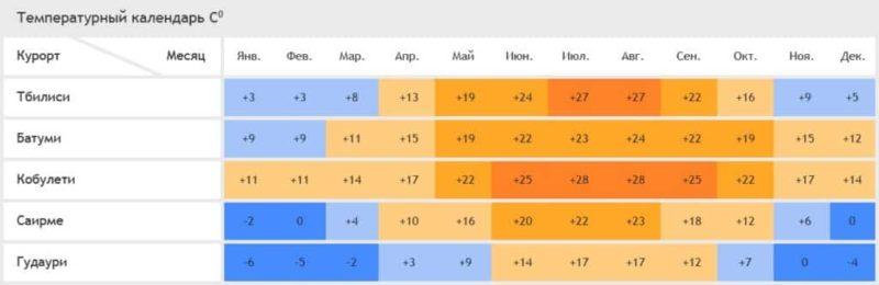 Погода в Батуми по месяцам