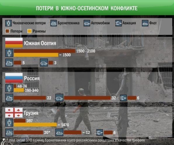 Потери России в грузинской войне